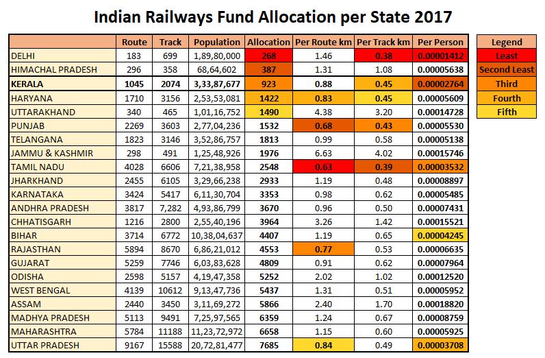 Indian-Railways-Budget-Fund-Allocation-Statewise-2017